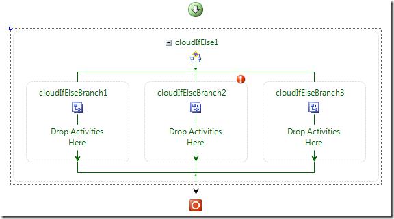 CloudIfElseAddedBranch